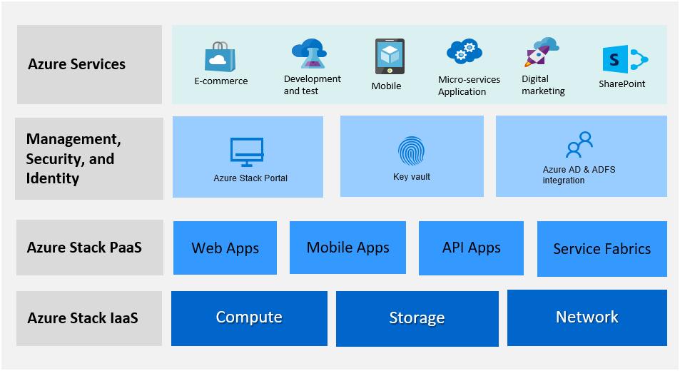 QxStack Azure Hybrid Cloud Solution | QCT
